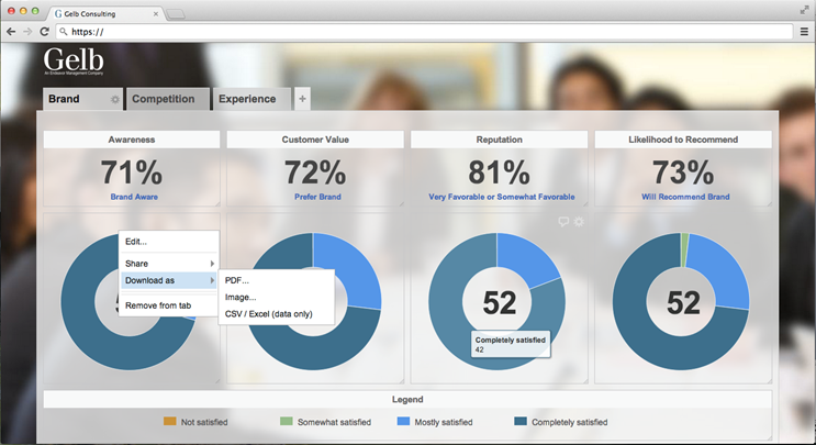 Customer Experience Dashboard