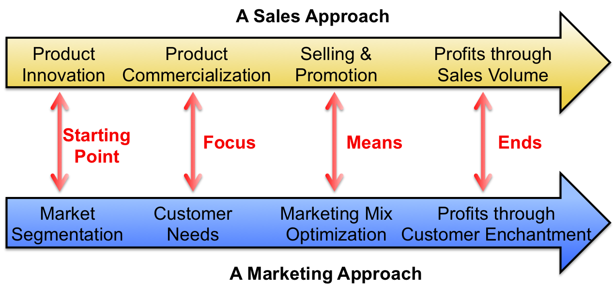 Marketing-and-sales-strategy-graphic