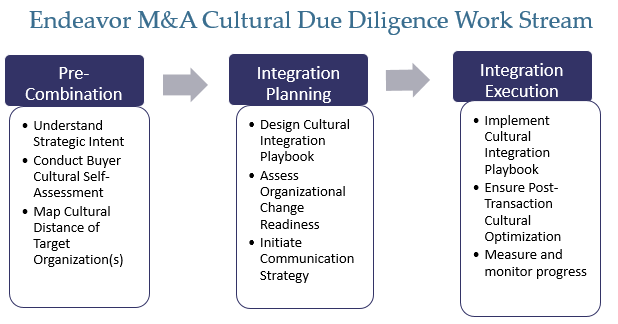 Cultural Due Diligence in Mergers, Acquisitions and Joint